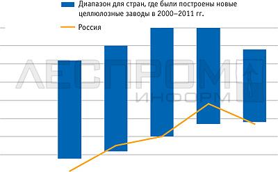 Инвестиционный климат в странах, где   в последнее время были построены   новые целлюлозные заводы
