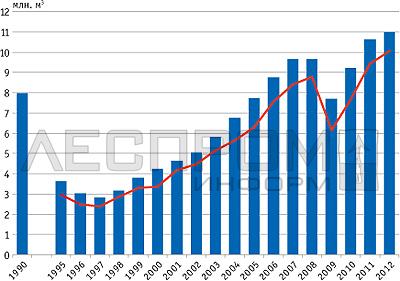 Производство и потребление древесных плит (OSB, MDF*, фанера и ДСП в сумме) в России в 1990–2012 годах