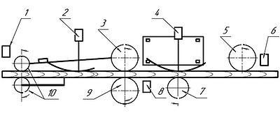 Рис. 1. Технологическая схема установки Computermatic
