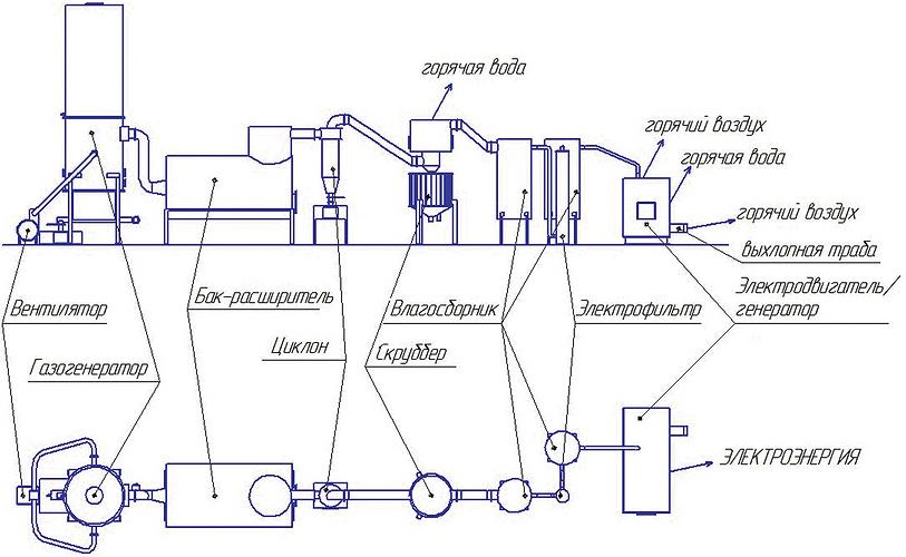 Схема мини-ТЭС, включающая в