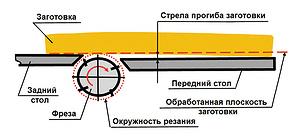 Брус в Новокузнецке – цены, фото, отзывы, купить брус