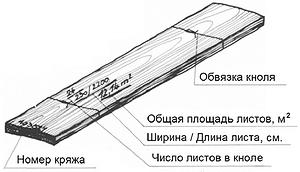 Рис. 2. Маркировка кнолей шпона
