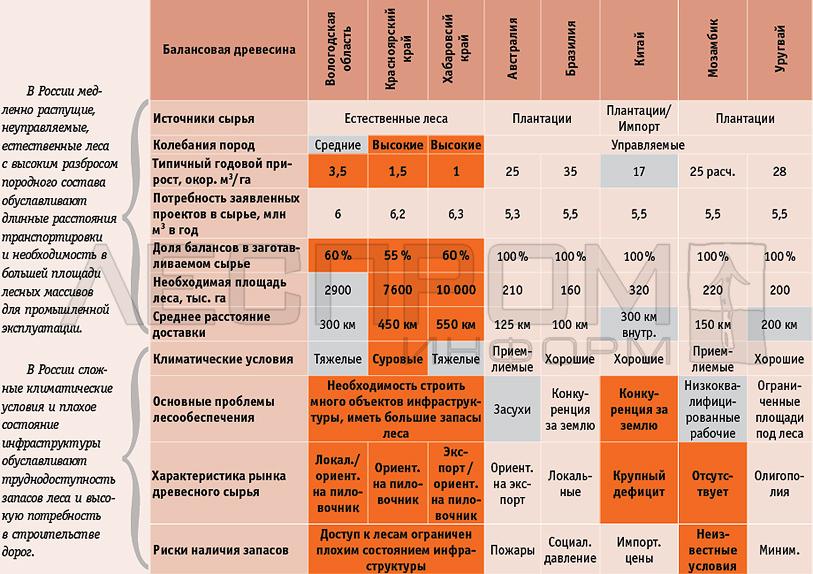 Обзор возможностей снабжения древесиной новых целлюлозно-бумажных производств в некоторых регионах России и мира