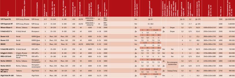 Посмотреть в PDF-версии журнала. Таблица. Четырехсторонние станки некоторых производителей: SCM Topset XL, SCM Superset NT, Winner Blaser 6, V-hold 4015*4, Beaver 416, Beaver 523, BX600, V-Hold МВ 4020*4, Griggio G 240/4, MBQ 418 Ex4a, Nortec gN6S23, Nortec gS523, High Point MX 180-5, High Point M-180