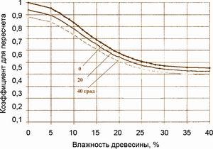 Рис. 2.Зави симость пересчетных коэффициентов от влаж ности для предела проч ности древесины при изгибе при температуре 0, 20 и 40°С