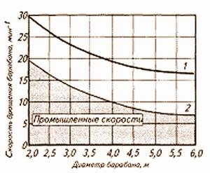 Рис. 1. Скорость вращения барабанов при окорке древесины