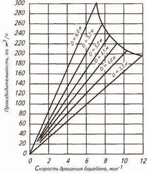Рис. 2. Номограмма для определения  производительности барабанов разного диаметра и длиной 24–30 м при сухой окорке древесины хвойных пород в зимний период (степень окорки 85–90%, расход пара 20–25 кг/пл. куб м )