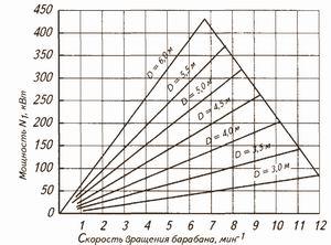 Рис. 3. Номограмма для определения мощности N1 барабанов разного диаметра длиной 10 м при сухой окорке древесины березы и лиственницы (степень заполнения барабана 50–55%)
