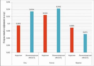 Рис. 2. Поправочный коэффициент на кору по породам в Республике Карелия и Ленинградской области