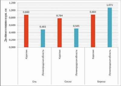 Рис. 3. Двойная толщина коры по породам в Республике Карелия и Ленинградской области, см