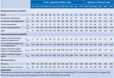 Посмотреть в PDF-версии журнала. Таблица. Классы  прочности  пиломатериалов  по  EN  338-2009