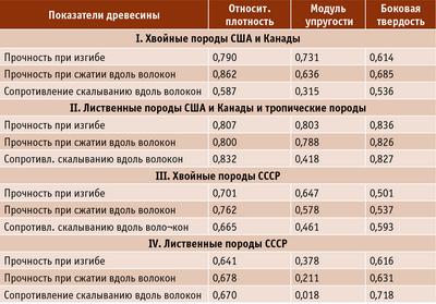 Таблица. Достоверность взаимосвязи (R2) показателей древесины при влажности древесины 12%