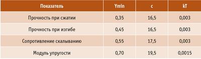 Таблица 1. Коэффициенты для расчета поправочных коэффициентов на влажность и температуру