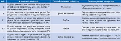 Посмотреть в PDF-версии журнала. Таблица. Таблица 1. Классы условий использования изделий из древесины