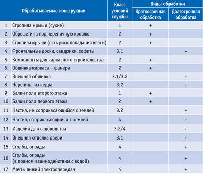 Посмотреть в PDF-версии журнала. Таблица 2. Виды деревянных конструкций, классы условий службы