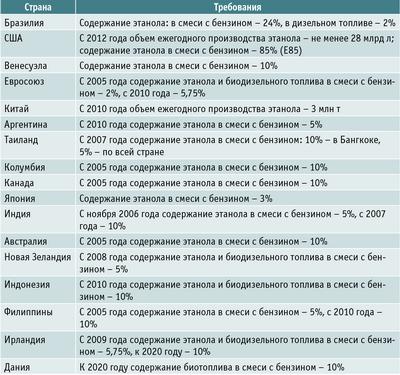 Посмотреть в PDF-версии журнала. Таблица 1. Государственные программы применения биоэтанола в разных странах мира