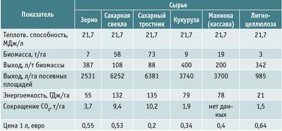 Посмотреть в PDF-версии журнала. Таблица 2. Производство биоэтанола из различных видов растительной биомассы