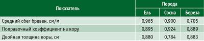 Таблица 1. Результаты контрольных измерений круглых лесоматериалов в Республике Карелия