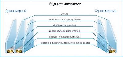 Рис. 1. Конструкция современных стеклопакетов