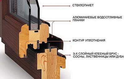 Рис. 2. Профиль деревянного оконного блока 3-слойный