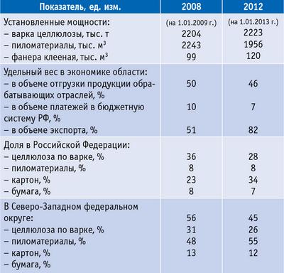 Таблица 1. Основные показатели лесопромышленного комплекса Архангельской области