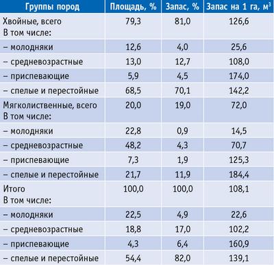 Таблица 2. Распределение площадей и запасов древесины по группам пород и группам возраста (данные 2012 года)