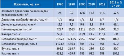 Таблица 3. Динамика объемов производства основных видов лесобумажной продукции по Архангельской области за 1990–2012 годы