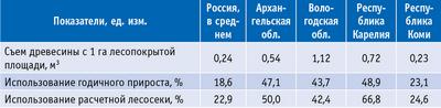 Таблица 4. Показатели использования лесного фонда в разных регионах РФ