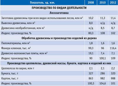 Таблица 5. Показатели деятельности лесопромышленного комплекса в 2008–2012 годах
