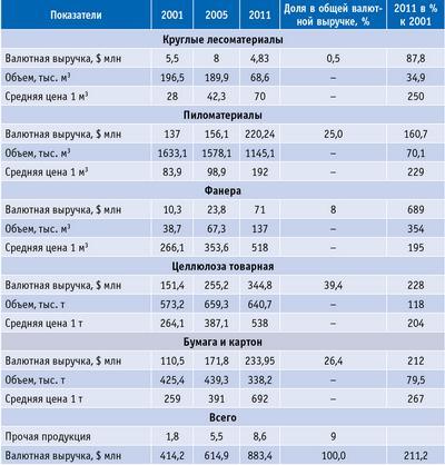 Таблица 6. Экспорт лесобумажной продукции в 2001–2011 годах (по данным Архангельской таможни)