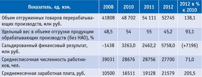 Таблица 7. Финансово-экономическое состояние ЛПК в 2008–2012 годах