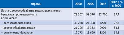 Таблица 8. Среднесписочная численность работников на лесопромышленных предприятиях Архангельской области, чел.