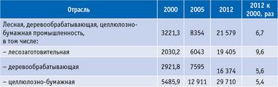 Таблица 9. Среднемесячная начисленная заработная плата работников на лесопромышленных предприятиях Архангельской области