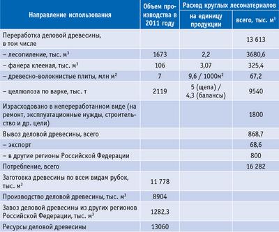 Таблица 10. Баланс производства и потребления круглых лесоматериалов в Архангельской области за 2011 год