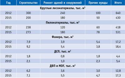 Таблица 11. Оценка спроса на лесопродукцию по основным сферам конечного потребления в Архангельской области