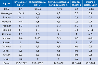 Таблица 12. Оценка импорта лесоматериалов (прогноз на 2020 г.) по странам – потенциальным импортерам