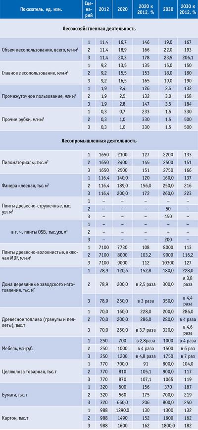 Таблица 13. Основные сводные технико-экономические показатели развития лесного комплекса Архангельской области на период до 2030 года