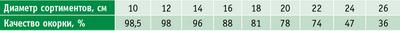 Таблица 2. Влияние диаметра лесоматериалов на качество окорк