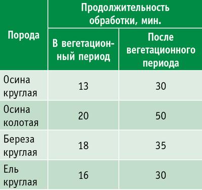 Таблица 3. Продолжительность обработки древесины в барабанах