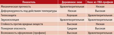 Таблица 1. Сравнительные технические характеристики окон из древесины и из ПВХ