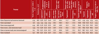 Посмотреть в PDF-версии журнала.Таблица 1. Показатели физико-механических свойств малых чистых образцов древесины