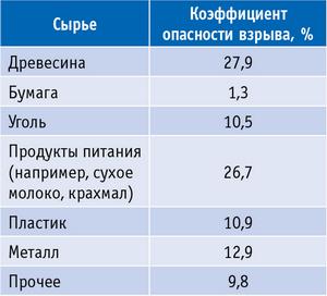 Таблица. Коэффициент взрывоопасности материалов в разных отраслях промышленности