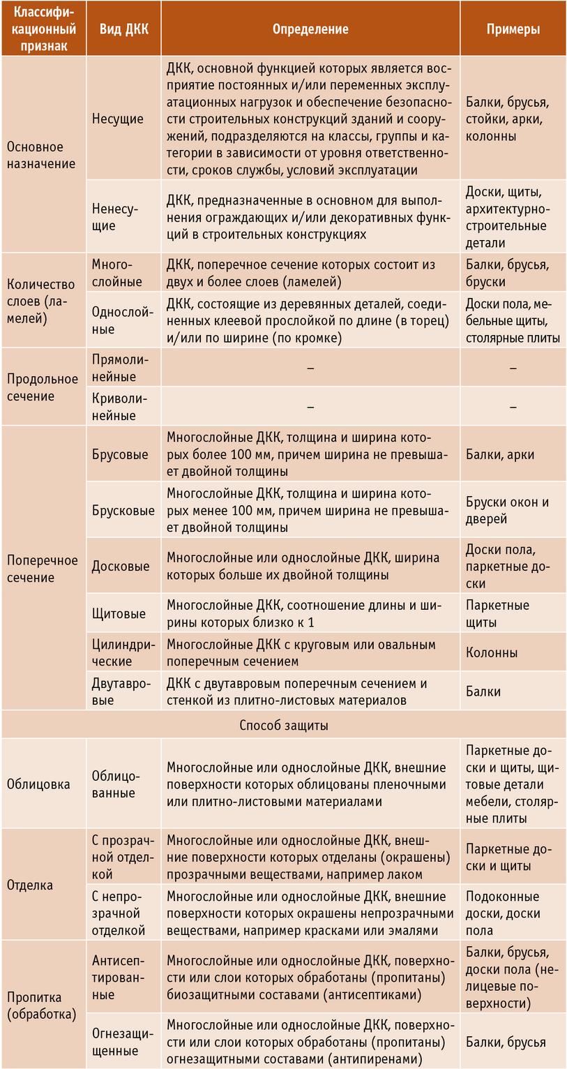 Таблица 2. Классификация ДКК
