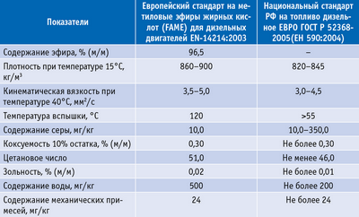 Таблица 1. Сравнение основных показателей стандартов биодизеля в ЕС и дизтоплива в РФ