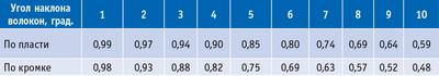 Таблица 1. Коэффициенты снижения предела прочности хвойных пило-материалов при изгибе в зависимости от угла наклона волокон