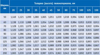 Таблица 2. Пересчетные коэффициенты для предела прочности при изгибе пиломатериалов различных размеров