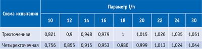 Таблица 3. Поправочные коэффициенты на влияние поперечной силы на результаты определения предела прочности при изгибе