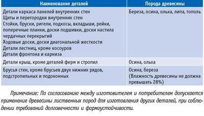 Таблица. Перечень деталей и изделий, допускаемых к изготовлению из древесины лиственных пород (ГОСТ 11047-90)