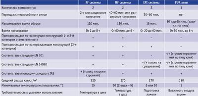 Таблица. Сравнение основных характеристик клеевых материалов для производства ДКК
