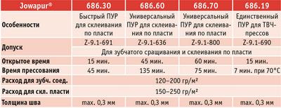 Таблица. Сертифицированные  ПУРы / Пласть